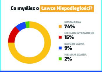 Co mieszkańcy myślą o Ławce Niepodległości?