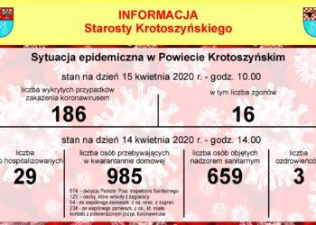 Już 186 osób zakażonych w naszym powiecie